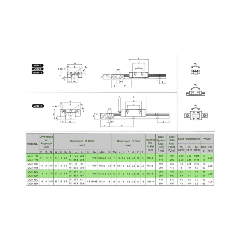 Rail linéaire MGN7C